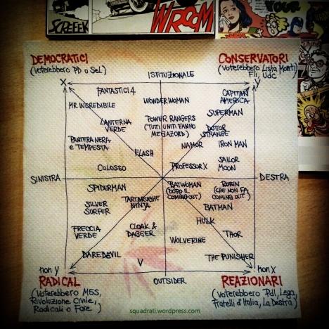 quadrato-semiotico-dei-supereroi